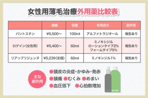 女性用薄毛治療外用薬比較表