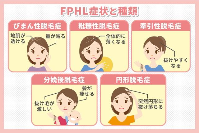 FPHL症状と種類